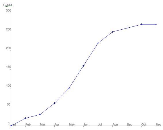 Level 4 unit 2 for Bain s curve